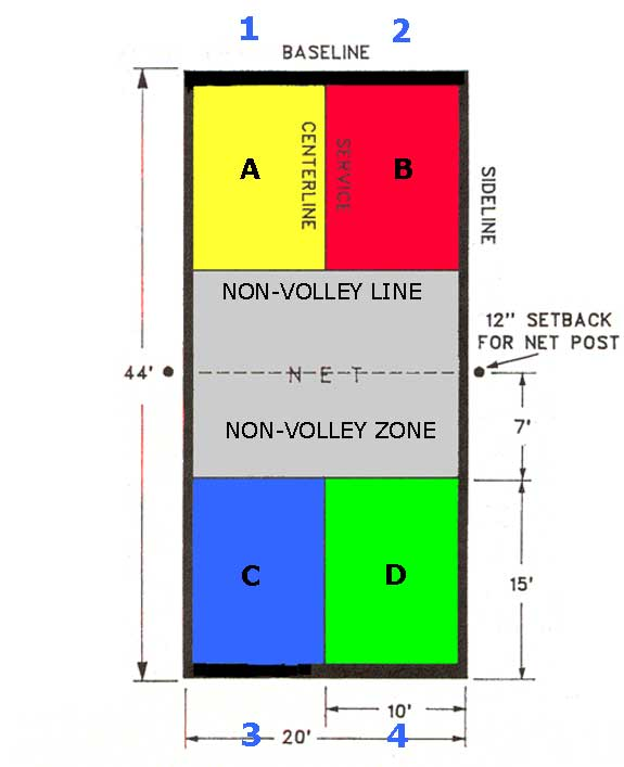 pickleball court dimensions